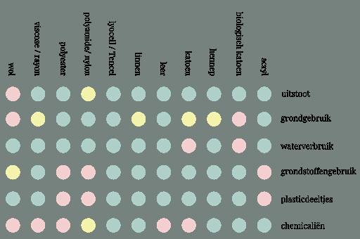 tabel overzicht duurzame materialen